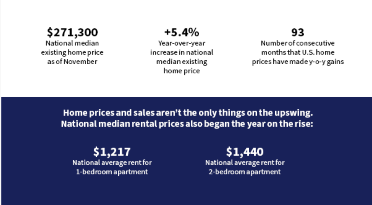 Home price sales stats